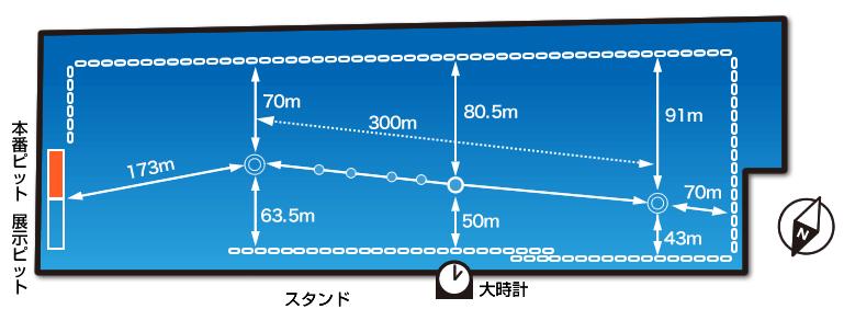 ボートレース下関水面図