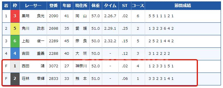 第16回笹川賞競走レース結果
