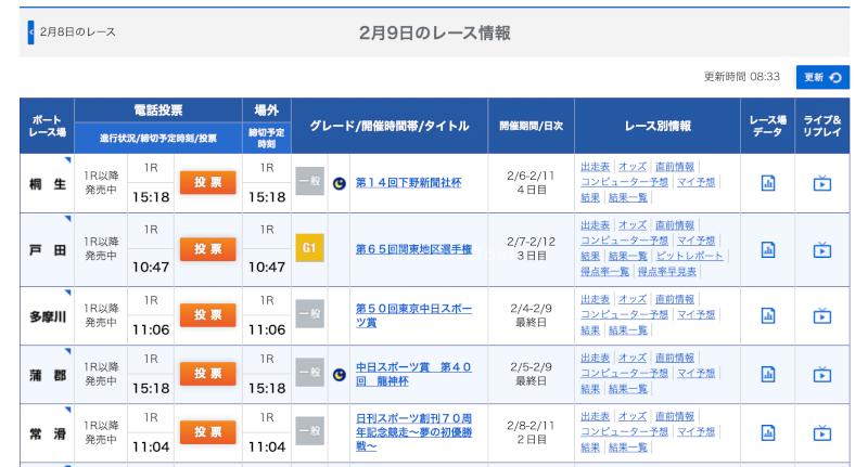 本日の競艇情報(オフィシャルサイト)
