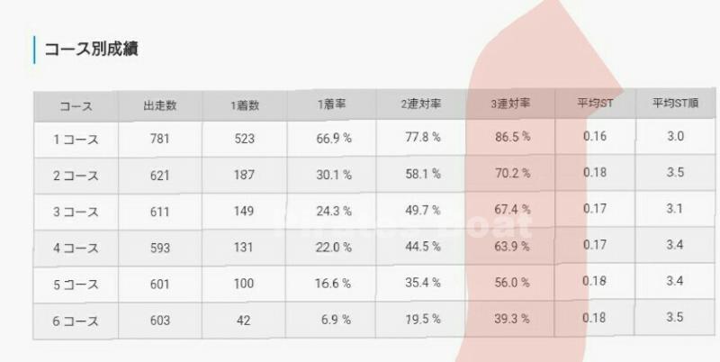 毒島選手のコース別成績