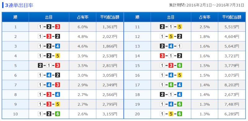 江戸川3連単出目